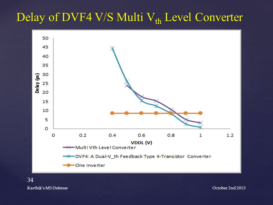 Delay of DVF4 V/S Multi V th Level Converter October 2nd 2013 34 Karthik's MS Defense