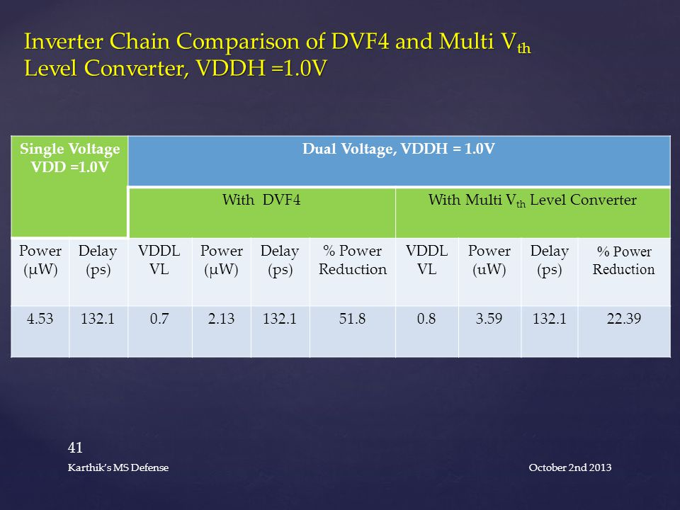 Single Voltage VDD =1.0V Dual Voltage, VDDH = 1.0V With DVF4With Multi V th Level Converter Power (µW) Delay (ps) VDDL VL Power (µW) Delay (ps) % Power Reduction VDDL VL Power (uW) Delay (ps) % Power Reduction 4.53132.10.72.13132.151.80.83.59132.122.39 Inverter Chain Comparison of DVF4 and Multi V th Level Converter, VDDH =1.0V October 2nd 2013 41 Karthik's MS Defense