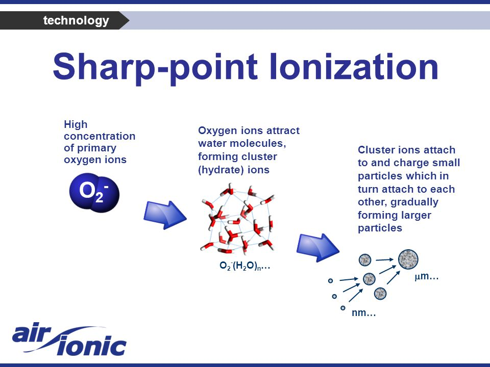 O2-O2- O 2 - (H 2 O) n … Cluster ions attach to and charge small particles which in turn attach to each other, gradually forming larger particles Oxygen ions attract water molecules, forming cluster (hydrate) ions nm…  m… High concentration of primary oxygen ions technology Sharp-point Ionization