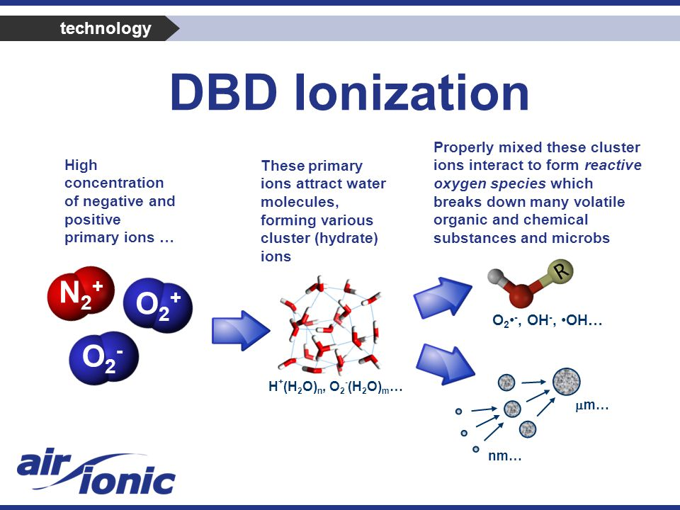 DBD Ionization H + (H 2 O) n, O 2 - (H 2 O) m … O2-O2- O2+O2+ N2+N2+ nm…  m… High concentration of negative and positive primary ions … These primary ions attract water molecules, forming various cluster (hydrate) ions Properly mixed these cluster ions interact to form reactive oxygen species which breaks down many volatile organic and chemical substances and microbs O 2 -, OH -, OH… technology