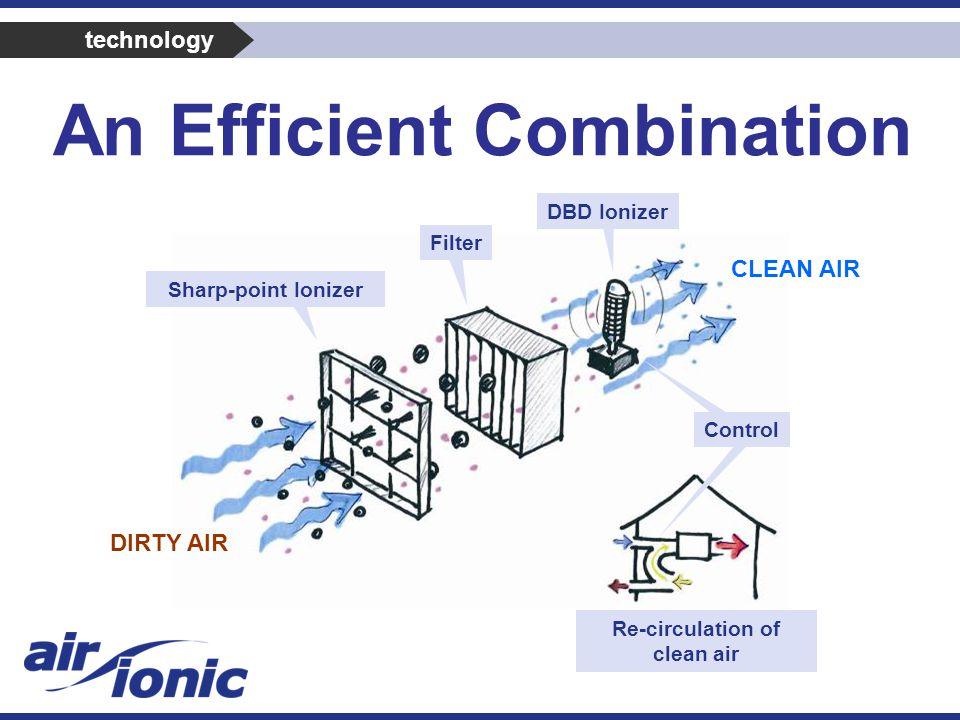 An Efficient Combination Re-circulation of clean air CLEAN AIR DIRTY AIR Sharp-point Ionizer Filter DBD Ionizer technology Control