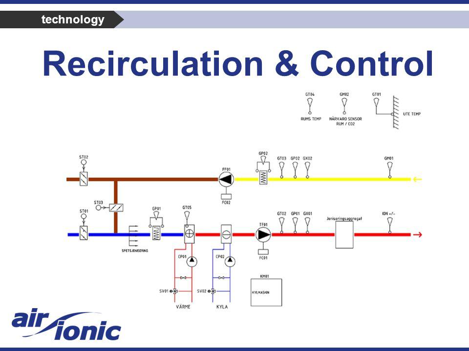 Recirculation & Control