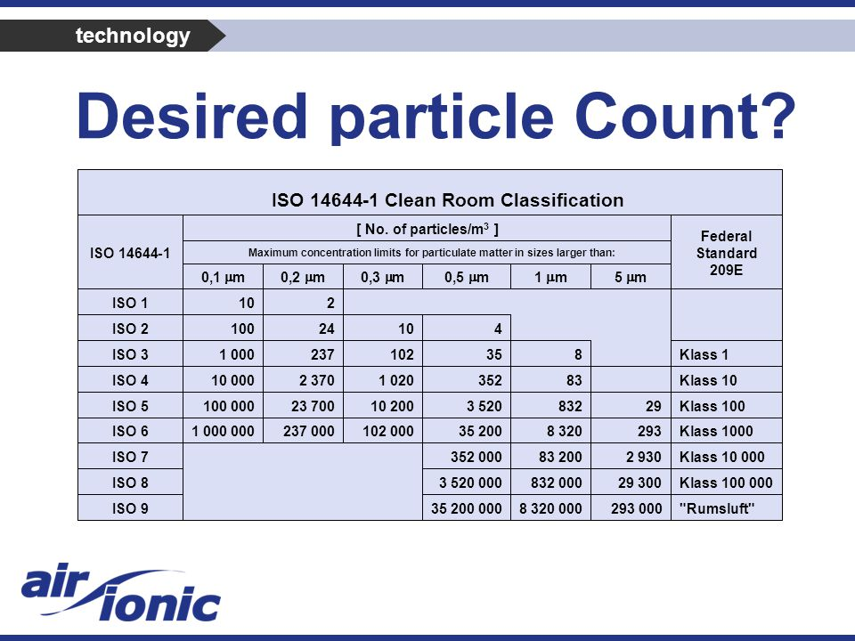 Desired particle Count technology