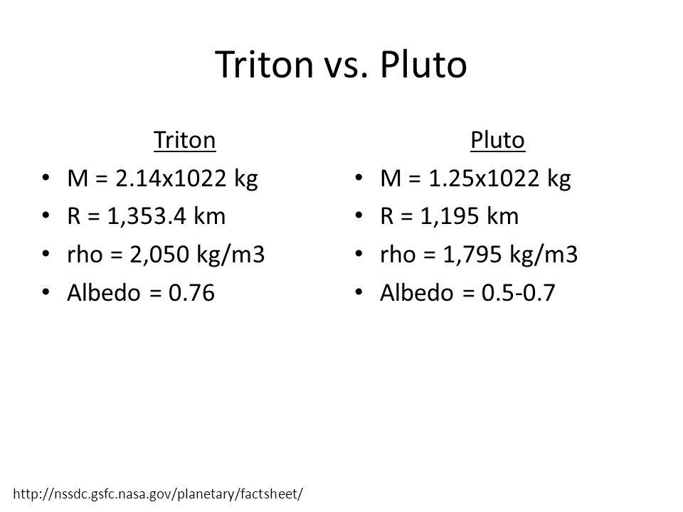 Triton vs.