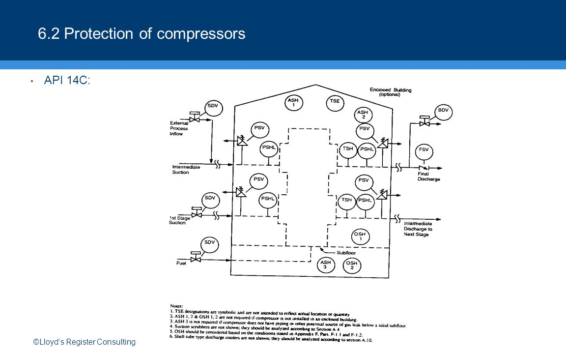 ©Lloyd's Register Consulting 6.2 Protection of compressors API 14C: