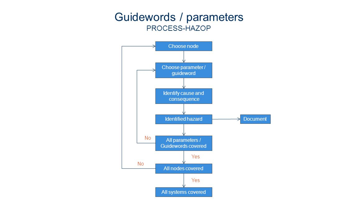 Choose node Choose parameter / guideword Identify cause and consequence Identified hazardDocument All parameters / Guidewords covered All nodes covered All systems covered No Yes