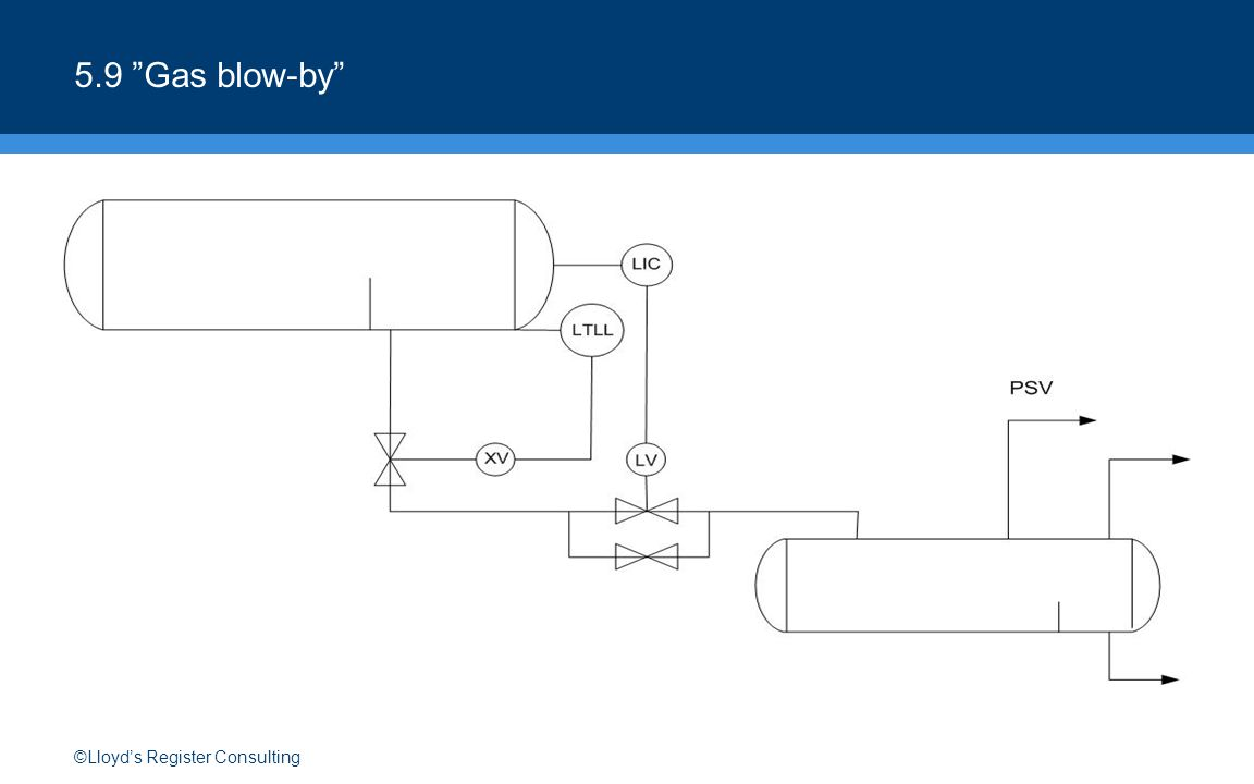 ©Lloyd's Register Consulting 8.1 Protection of pumps API RP 14C: