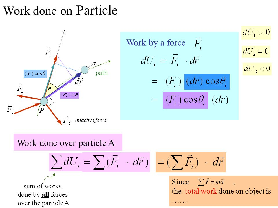 6  is positive when Note on work path  Active force is the force that does the work has the same direction.