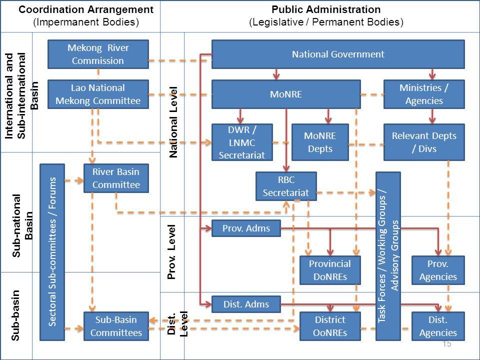 Coordination Arrangement (Impermanent Bodies) Public Administration (Legislative / Permanent Bodies) International and Sub-international Basin Sub-nat