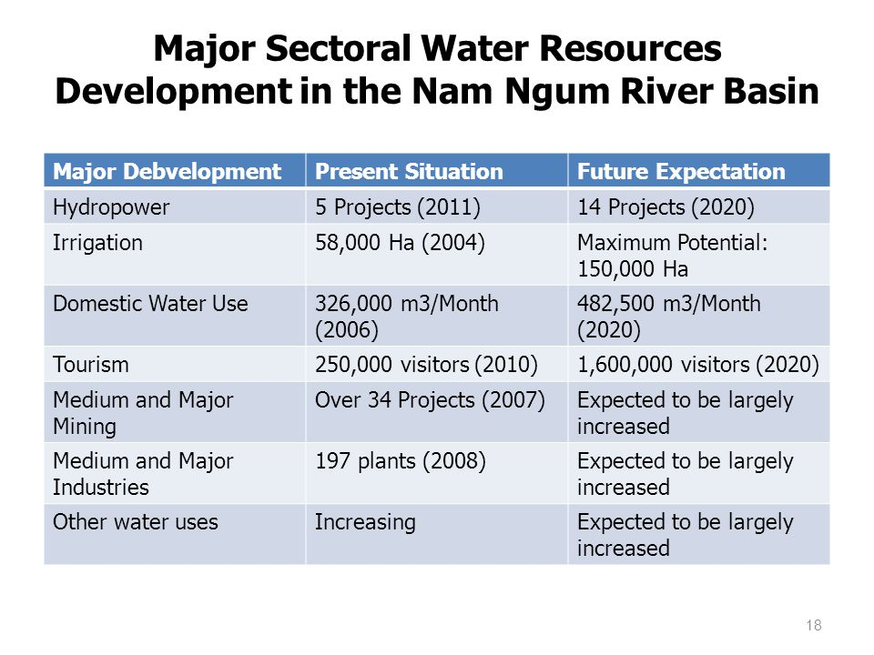 Major Sectoral Water Resources Development in the Nam Ngum River Basin Major DebvelopmentPresent SituationFuture Expectation Hydropower5 Projects (201