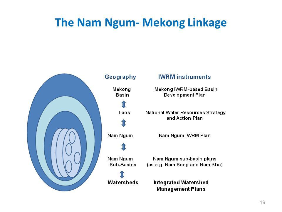 The Nam Ngum- Mekong Linkage 19