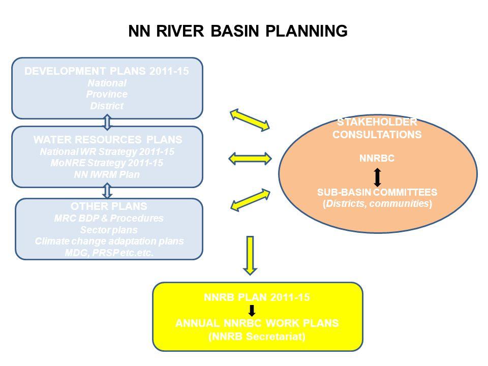 NN RIVER BASIN PLANNING DEVELOPMENT PLANS 2011-15 National Province District OTHER PLANS MRC BDP & Procedures Sector plans Climate change adaptation p