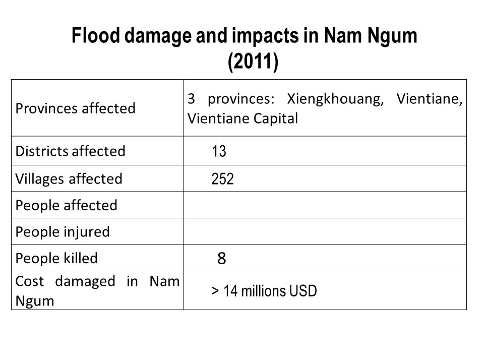 Flood damage and impacts in Nam Ngum (2011) Provinces affected 3 provinces: Xiengkhouang, Vientiane, Vientiane Capital Districts affected 13 Villages