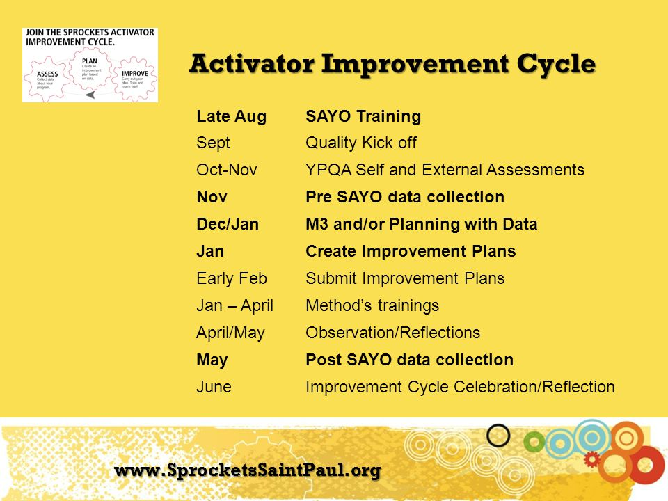 Activator Improvement Cycle www.SprocketsSaintPaul.org Late AugSAYO Training SeptQuality Kick off Oct-NovYPQA Self and External Assessments NovPre SAY
