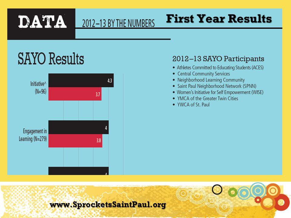 www.SprocketsSaintPaul.org First Year Results