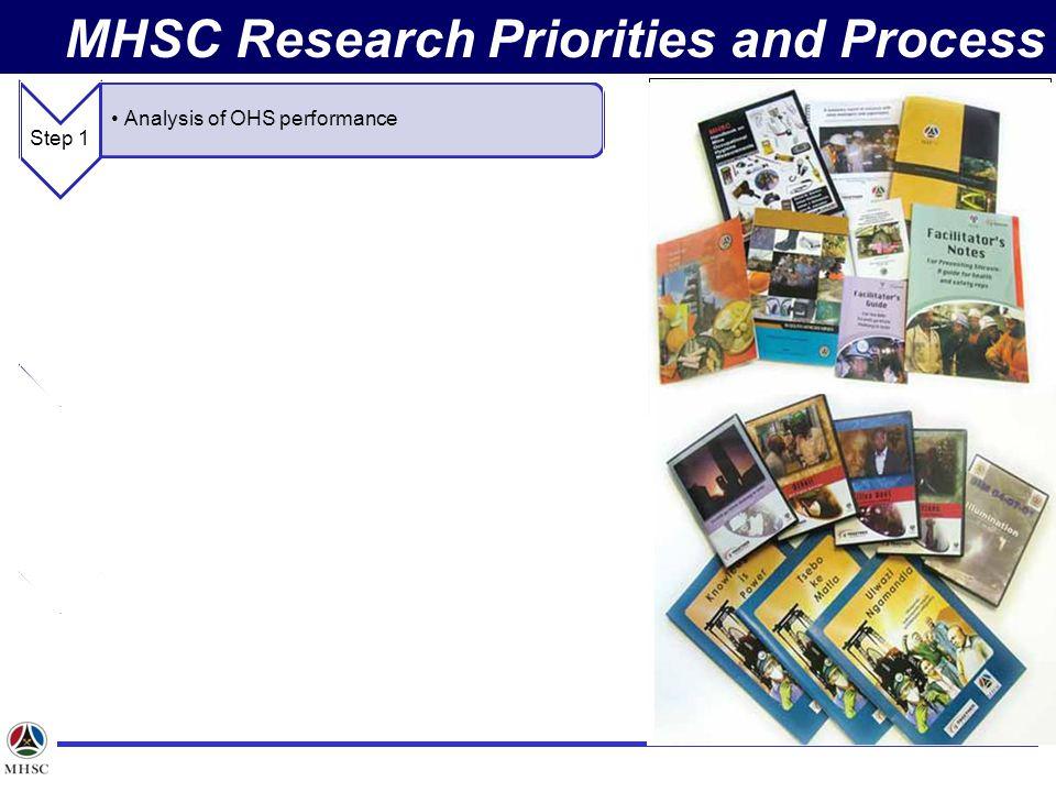 MHSC Research Priorities and Process Step 1 Analysis of OHS performance Step 2 Review of previously conducted research Step 3 Latest Developments in O