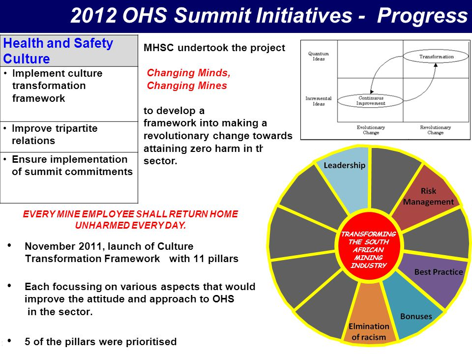 Health and Safety Culture Implement culture transformation framework Improve tripartite relations Ensure implementation of summit commitments 8 2012 O