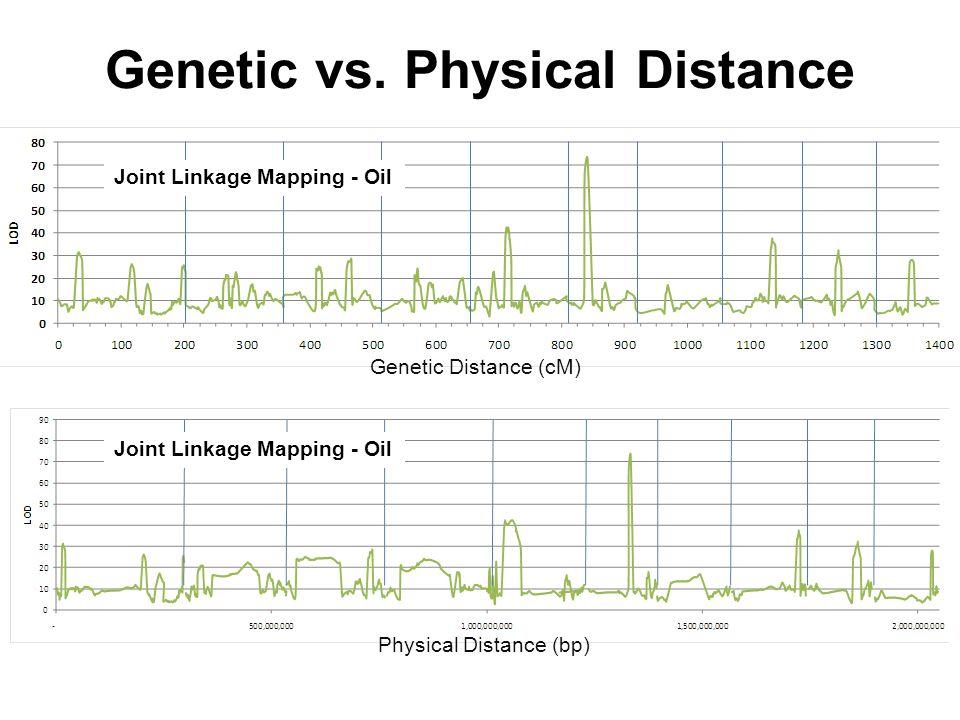 Genetic vs.