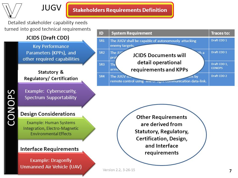 JUGV (Across 3 Dimensions) System Verification Top to Bottom.