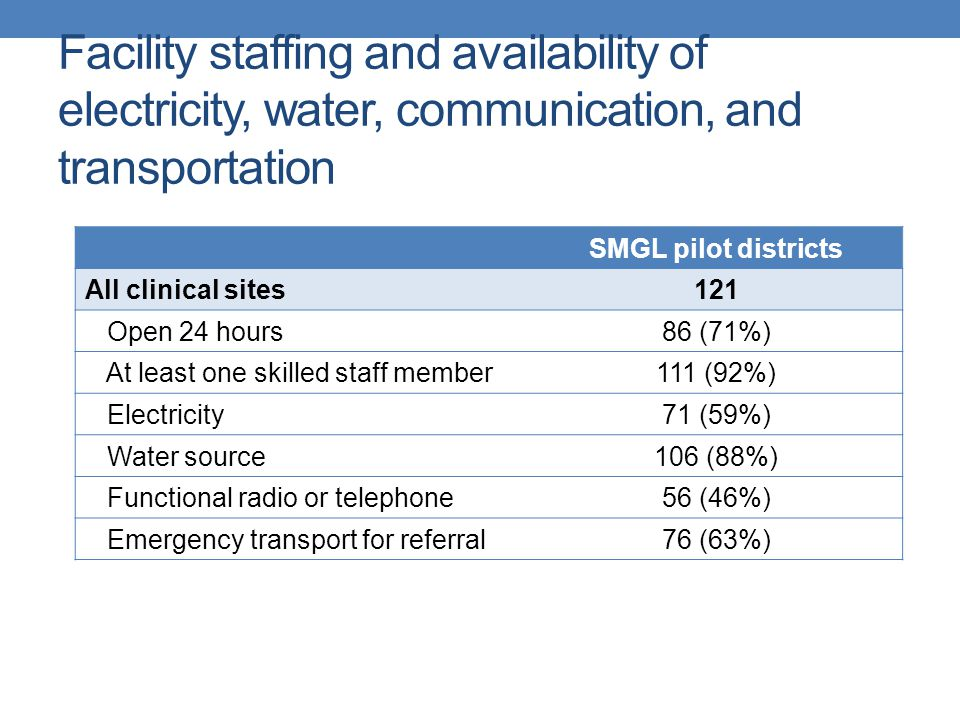 Facility staffing and availability of electricity, water, communication, and transportation SMGL pilot districts All clinical sites121 Open 24 hours86 (71%) At least one skilled staff member111 (92%) Electricity71 (59%) Water source106 (88%) Functional radio or telephone56 (46%) Emergency transport for referral76 (63%)