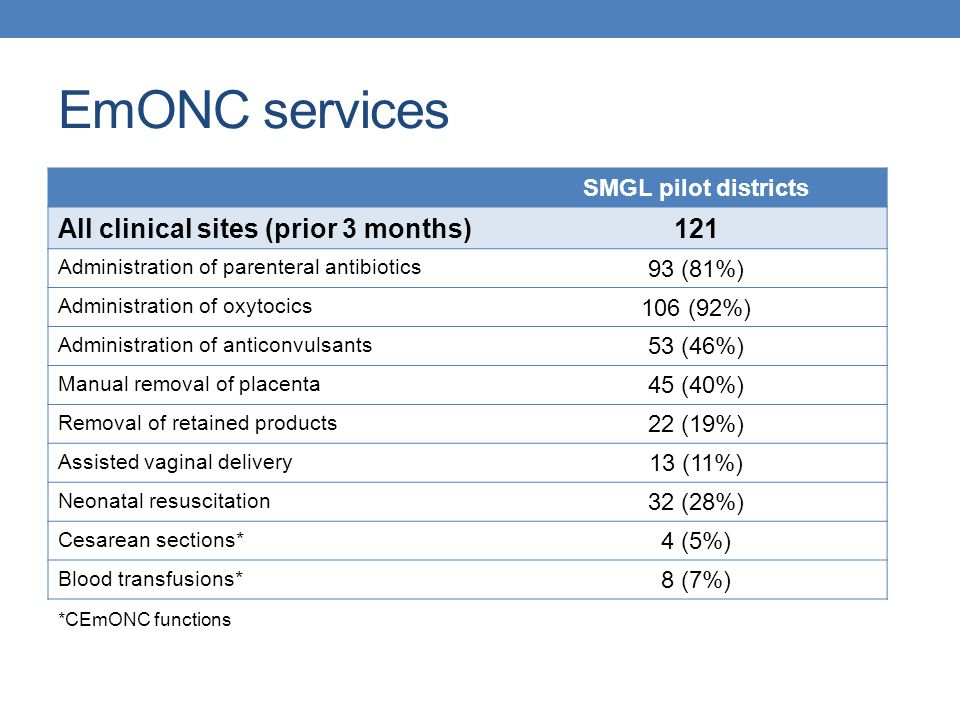 EmONC services SMGL pilot districts All clinical sites (prior 3 months)121 Administration of parenteral antibiotics 93 (81%) Administration of oxytoci