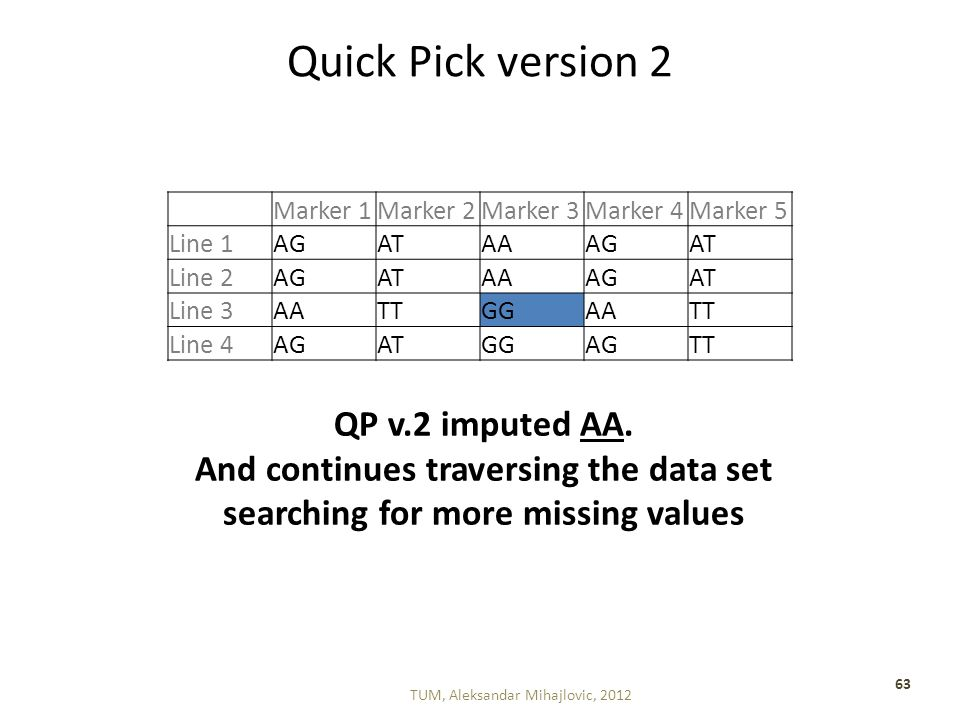 Quick Pick version 2 TUM, Aleksandar Mihajlovic, 2012 63 Marker 1Marker 2Marker 3Marker 4Marker 5 Line 1AGATAAAGAT Line 2AGATAAAGAT Line 3AATTGGAATT Line 4AGATGGAGTT QP v.2 imputed AA.