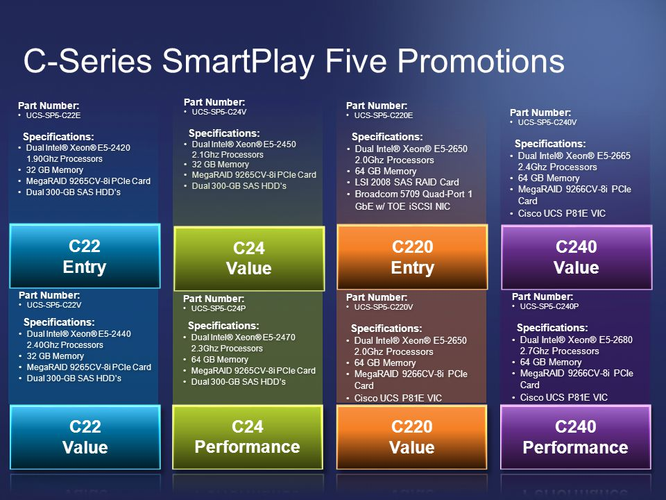 © 2012 Cisco and/or its affiliates. All rights reserved. Cisco Confidential 13 C-Series SmartPlay Five Promotions Specifications: Dual Intel® Xeon® E5