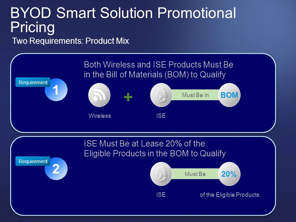 © 2012 Cisco and/or its affiliates. All rights reserved. Cisco Confidential 45 BYOD Smart Solution Promotional Pricing Two Requirements: Product Mix R