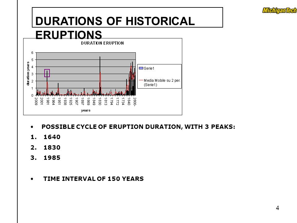4 POSSIBLE CYCLE OF ERUPTION DURATION, WITH 3 PEAKS: 1. 1640 2. 1830 3. 1985 TIME INTERVAL OF 150 YEARS
