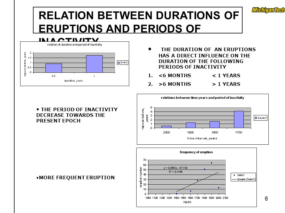 6 RELATION BETWEEN DURATIONS OF ERUPTIONS AND PERIODS OF INACTIVITY THE DURATION OF AN ERUPTIONS HAS A DIRECT INFLUENCE ON THE DURATION OF THE FOLLOWI