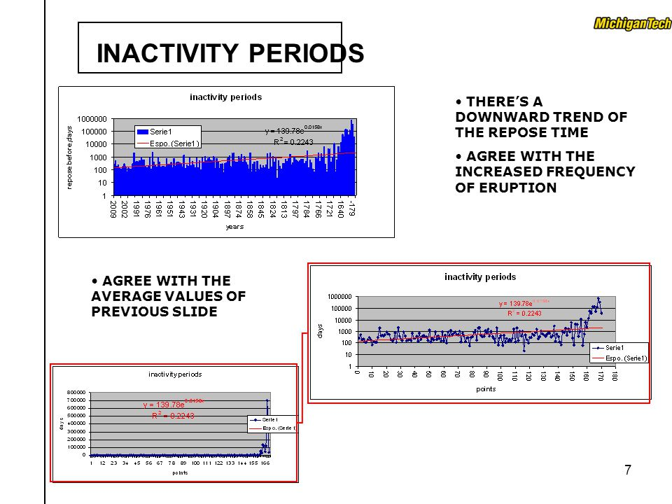 7 INACTIVITY PERIODS THERE'S A DOWNWARD TREND OF THE REPOSE TIME AGREE WITH THE INCREASED FREQUENCY OF ERUPTION AGREE WITH THE AVERAGE VALUES OF PREVI