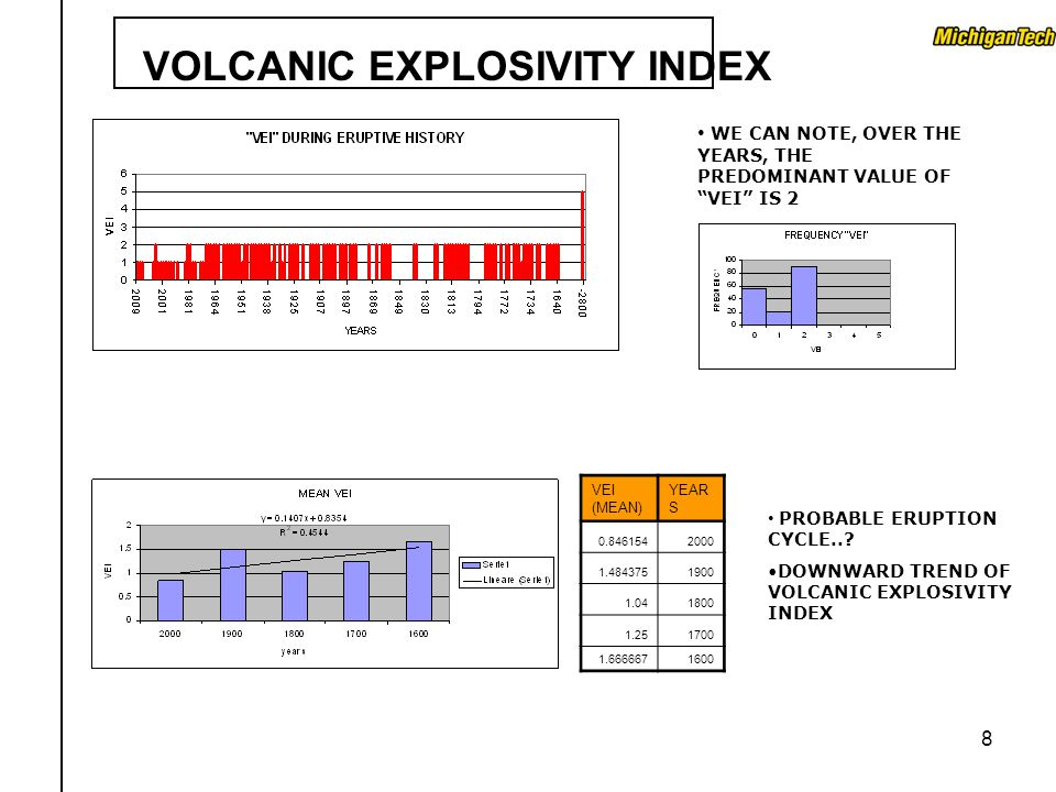 8 VEI (MEAN) YEAR S 0.8461542000 1.4843751900 1.041800 1.251700 1.6666671600 VOLCANIC EXPLOSIVITY INDEX WE CAN NOTE, OVER THE YEARS, THE PREDOMINANT V