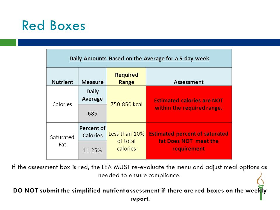 Red Boxes Daily Amounts Based on the Average for a 5-day week NutrientMeasure Required RangeAssessment Calories Daily Average 750-850 kcal Estimated c
