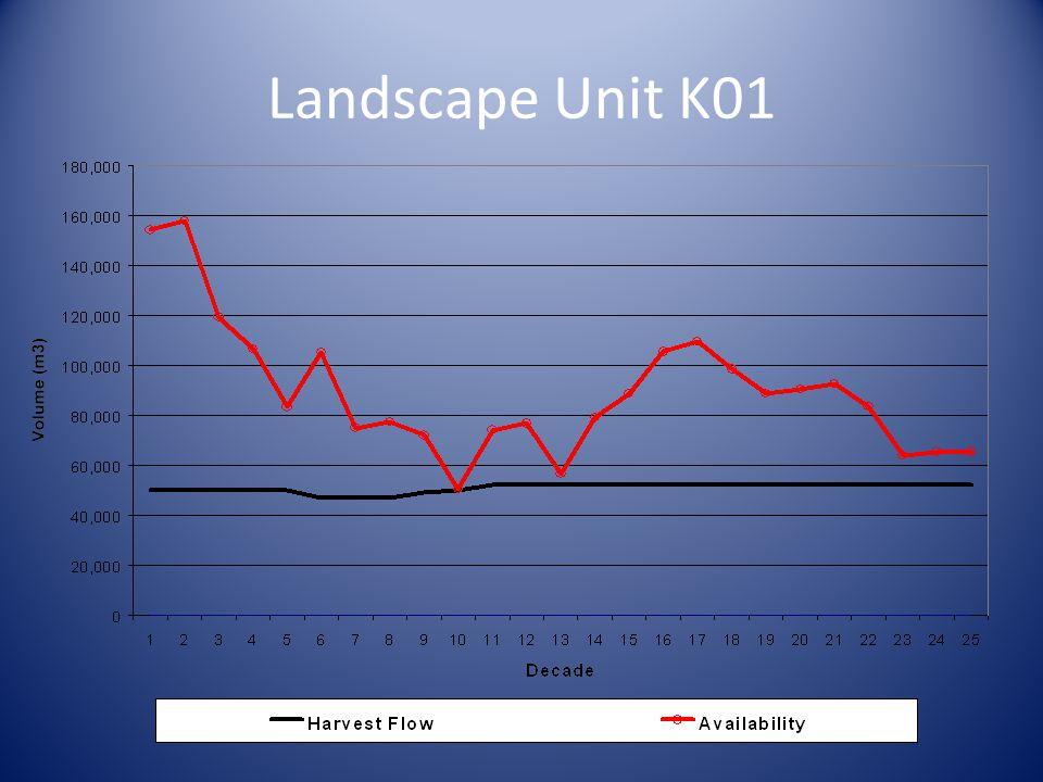 Landscape Unit K01