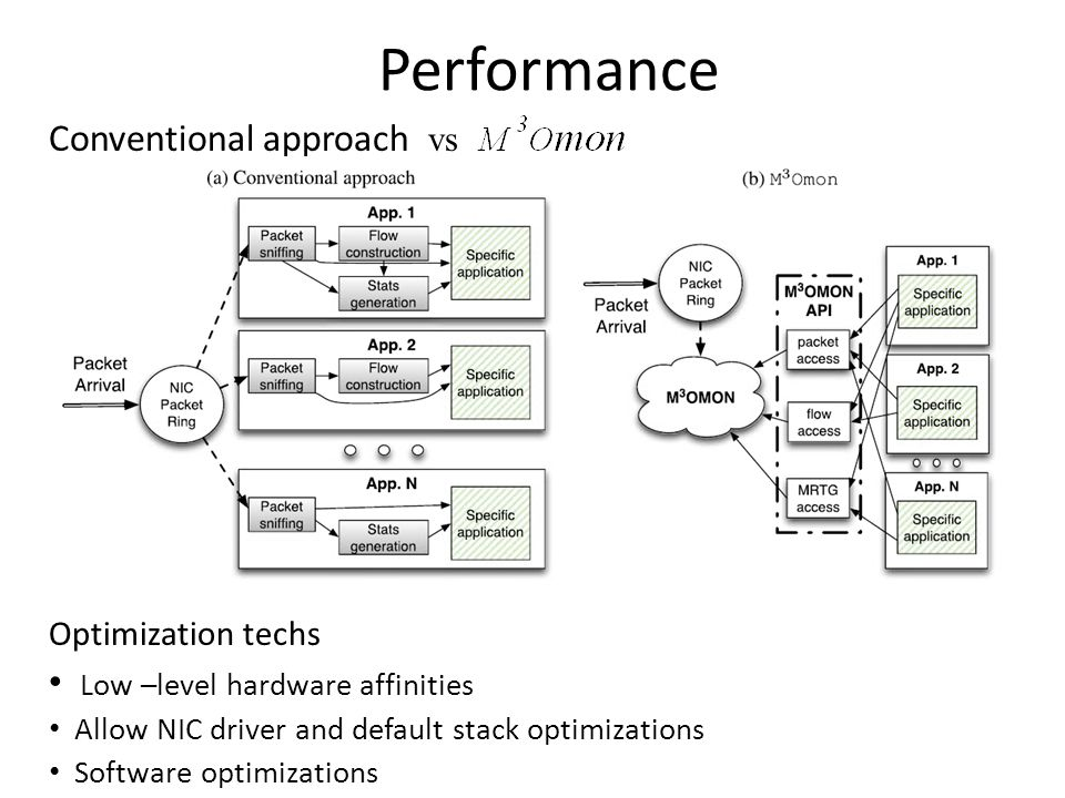 Performance Conventional approach vs Optimization techs Low –level hardware affinities Allow NIC driver and default stack optimizations Software optimizations TING TAN 2/3