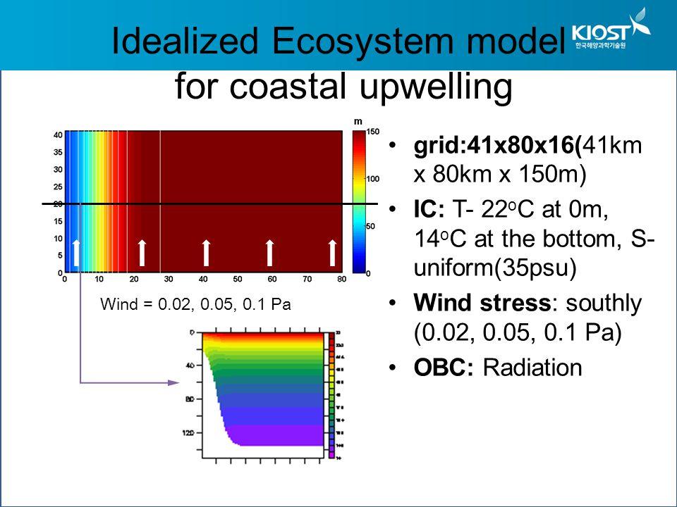 Idealized Ecosystem model for coastal upwelling grid:41x80x16(41km x 80km x 150m) IC: T- 22 o C at 0m, 14 o C at the bottom, S- uniform(35psu) Wind stress: southly (0.02, 0.05, 0.1 Pa) OBC: Radiation Wind = 0.02, 0.05, 0.1 Pa