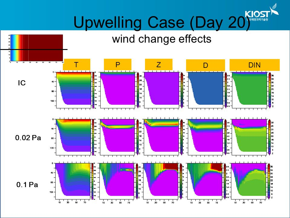 IC Upwelling Case (Day 20) wind change effects 0.1 Pa TPZ D DIN 0.02 Pa