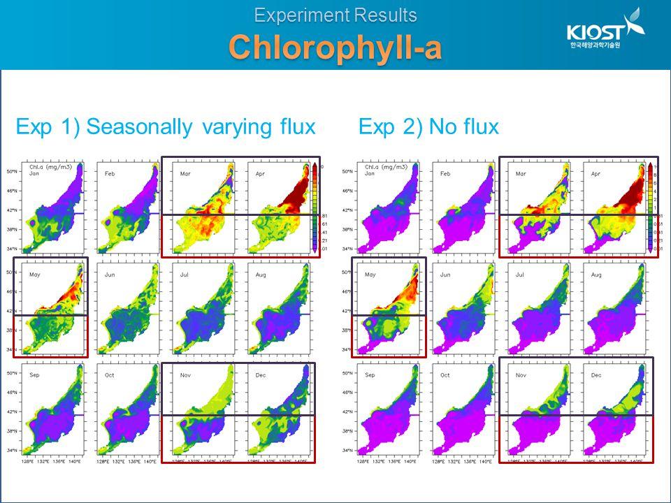 Exp 2) No fluxExp 1) Seasonally varying flux