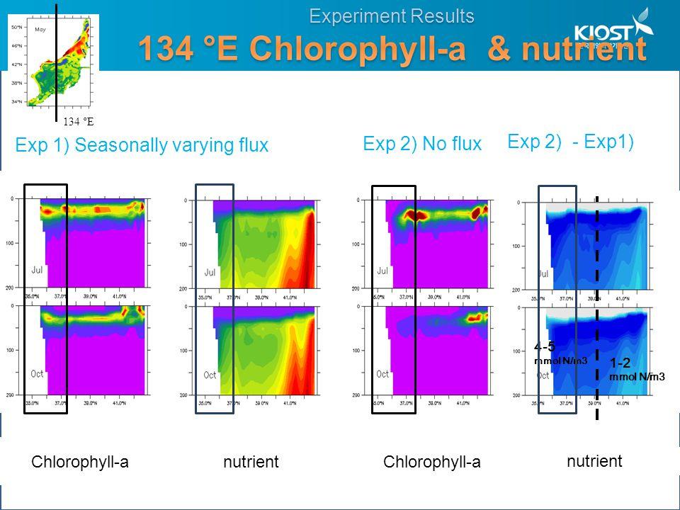 Exp 2) No flux Exp 1) Seasonally varying flux nutrient Chlorophyll-a Exp 2) - Exp1) nutrient 134 °E 4-5 mmol N/m3 1-2 mmol N/m3