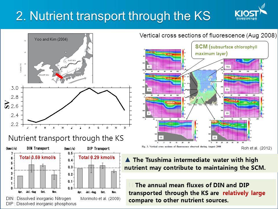 2. Nutrient transport through the KS Nutrient transport through the KS DIN : Dissolved inorganic Nitrogen DIP : Dissolved inorganic phosphorus ◀ The a