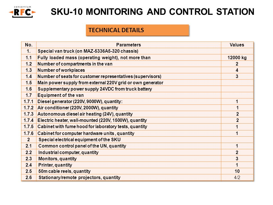 SKU-10 MONITORING AND CONTROL STATION TECHNICAL DETAILS No.