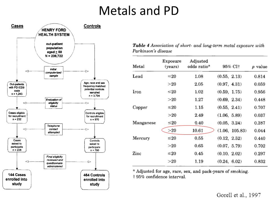 Metals and PD Gorell et al., 1997