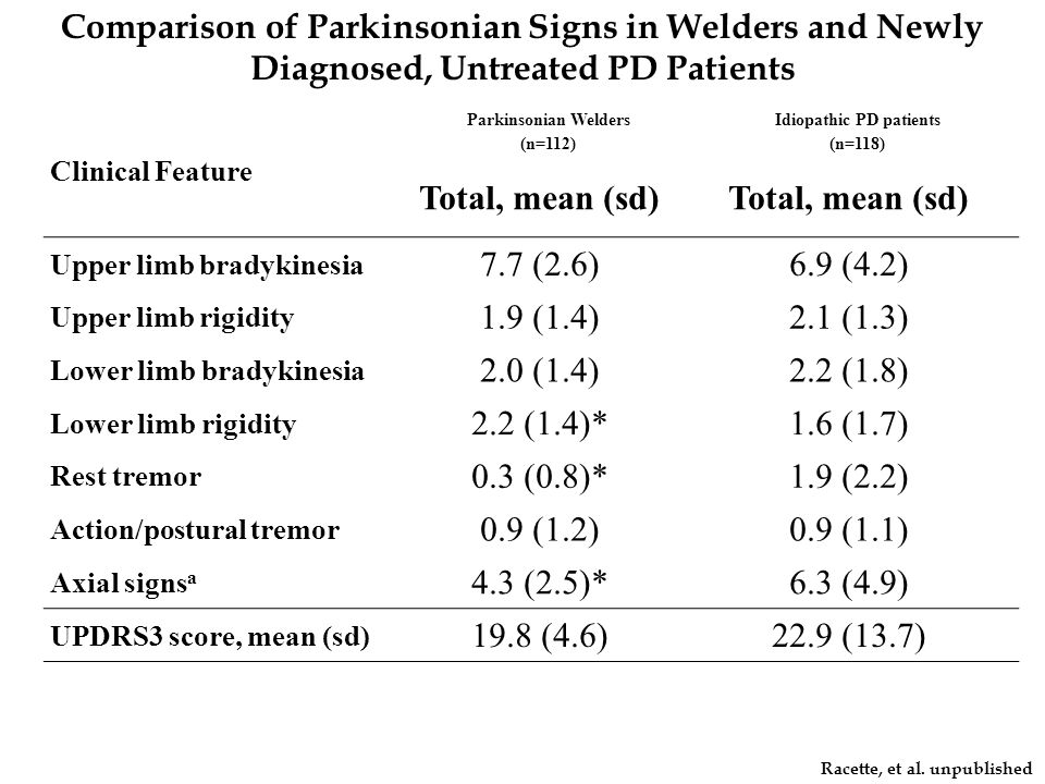 Racette, et al. unpublished Clinical Feature Parkinsonian Welders (n=112) Idiopathic PD patients (n=118) Total, mean (sd) Upper limb bradykinesia 7.7