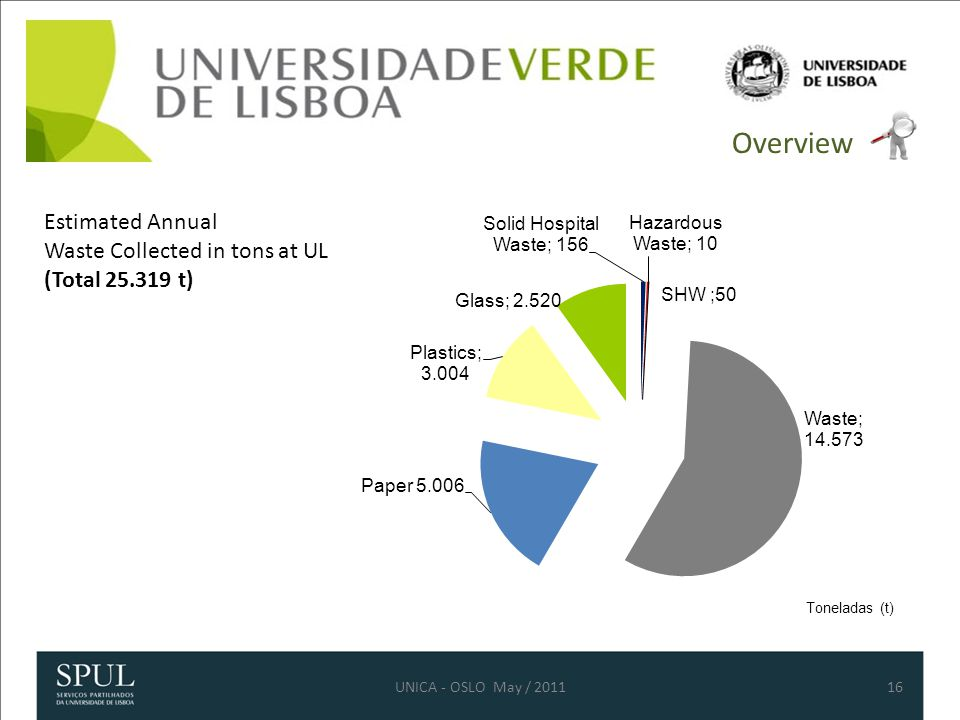 16UNICA - OSLO May / 2011 Overview Estimated Annual Waste Collected in tons at UL (Total 25.319 t)