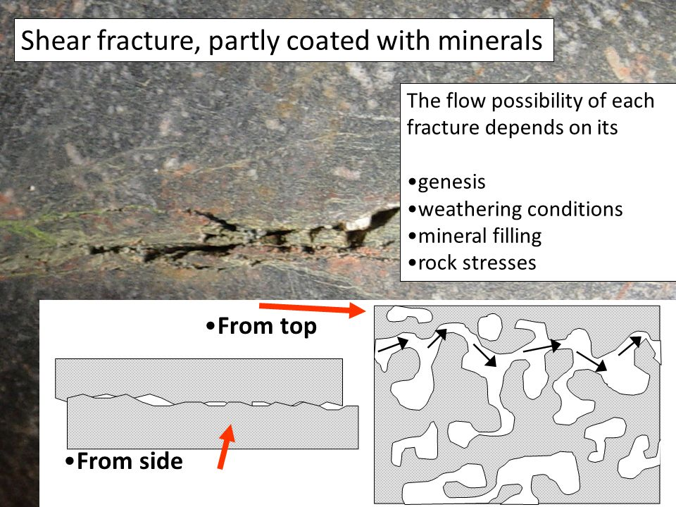 Shear fracture, partly coated with minerals From side From top The flow possibility of each fracture depends on its genesis weathering conditions mineral filling rock stresses