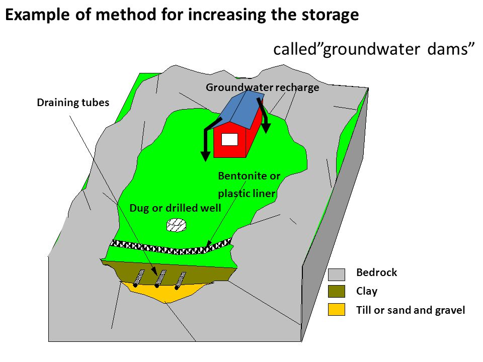 Till or sand and gravel Draining tubes Dug or drilled well Bedrock Clay Bentonite or plastic liner Groundwater recharge Example of method for increasing the storage called groundwater dams