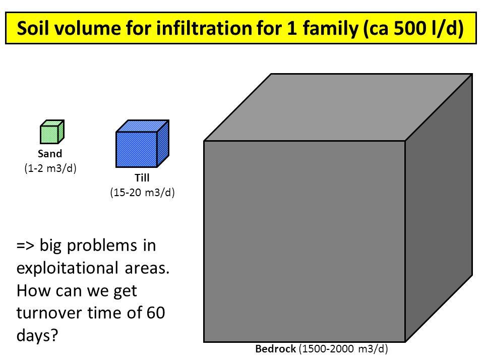 Bedrock (1500-2000 m3/d) Till (15-20 m3/d) Sand (1-2 m3/d) => big problems in exploitational areas.