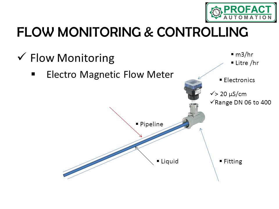 Flow Monitoring  Electro Magnetic Flow Meter > 20 μS/cm Range DN 06 to 400  Pipeline  Liquid  Fitting  Electronics  m3/hr  Litre /hr
