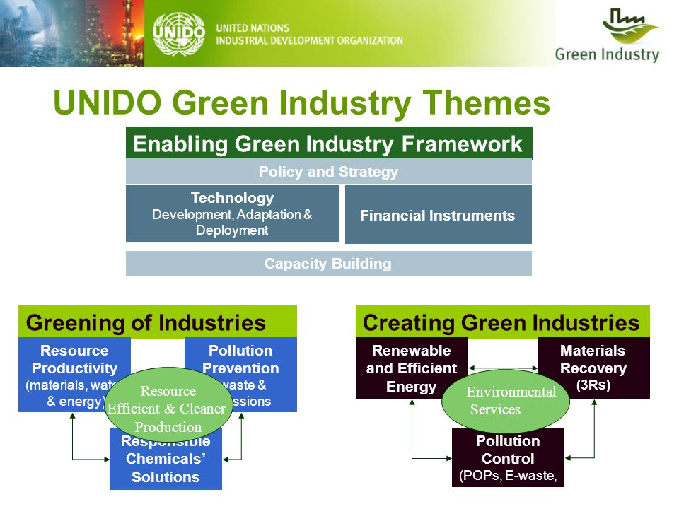 UNIDO Green Industry Themes Enabling Green Industry Framework Greening of IndustriesCreating Green Industries Resource Productivity (materials, water & energy) Pollution Prevention (waste & emissions Responsible Chemicals' Solutions Renewable and Efficient Energy Materials Recovery (3Rs) Pollution Control (POPs, E-waste, Environmental Services Policy and Strategy Capacity Building Technology Development, Adaptation & Deployment Financial Instruments Resource Efficient & Cleaner Production