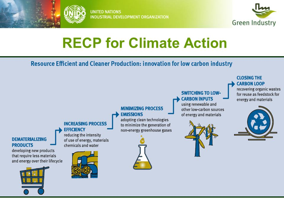 RECP for Climate Action
